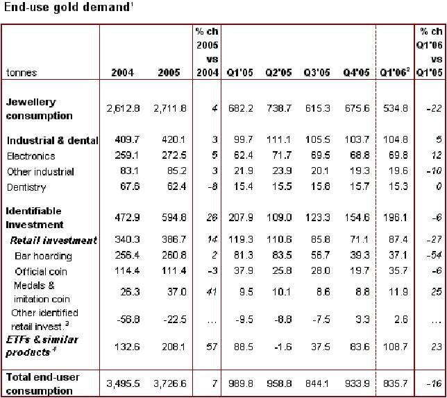 gold consumption table tonnes
